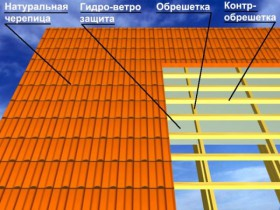 Устройство крыши при применении натуральной черепицы
