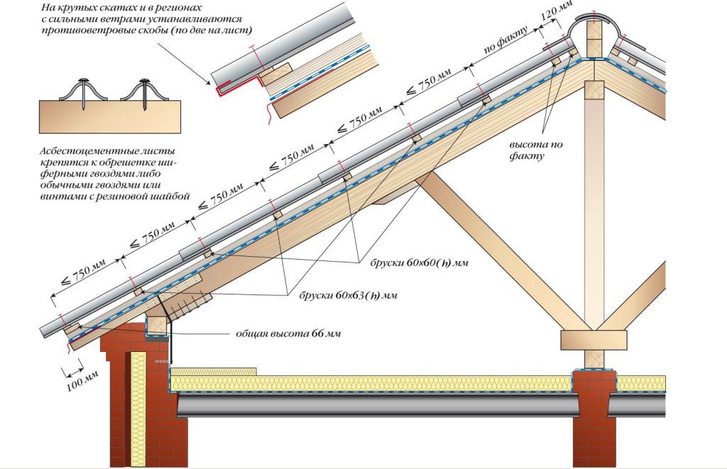 Устройство шиферной крыши