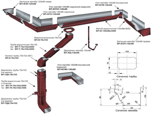 Устройство водостока для крыш с площадью до 120 кв. м.