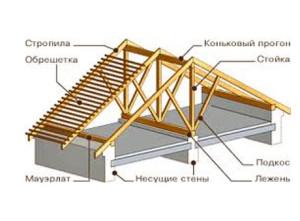 Конструкция наслонных стропил для двускатной крыши