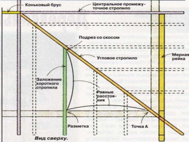 Схема стропил для вальмовой