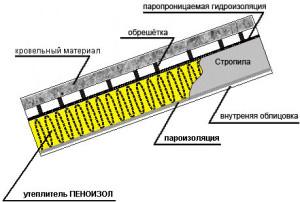 Схема утепления кровли