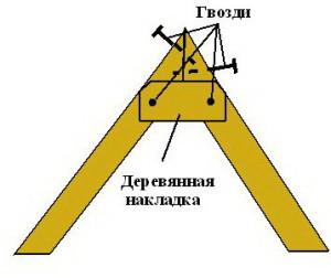 Соединение стропильных ног встык