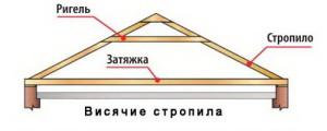 Конструкция висячих стропил