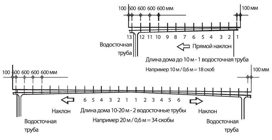 Схема монтажа креплений для желоба с уклоном