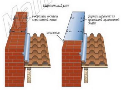 Kaj je predpasnik na strehi