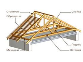 Конструкция висячих стропил двускатной крыши