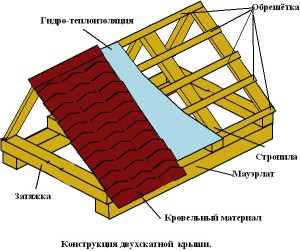 Основные элементы крыши