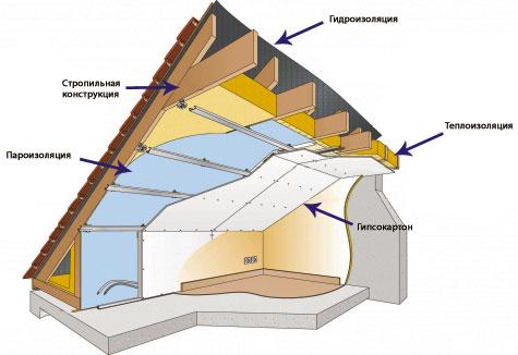 Основные слои мансардной крыши