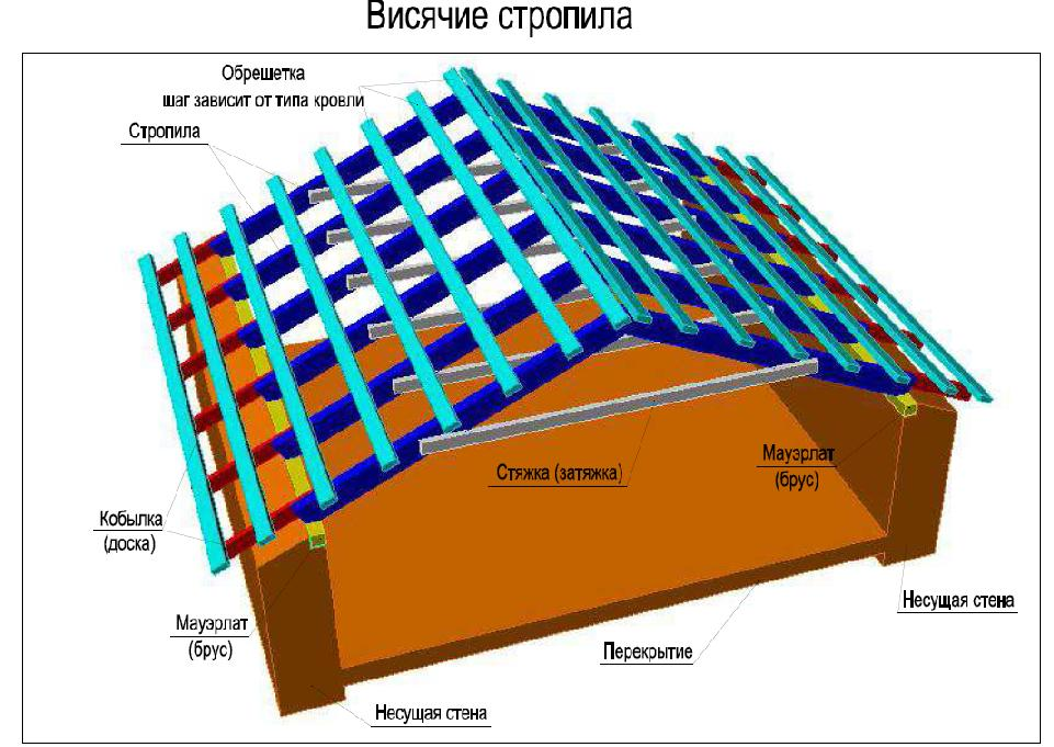 stropila_visyachie