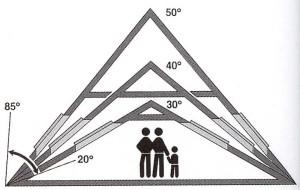 Размер мансарды в зависимости от угла уклона крыши