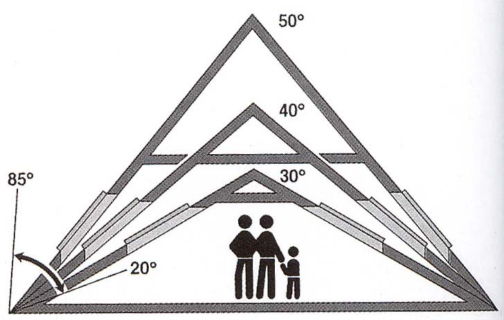 Размеры крыши мансарды