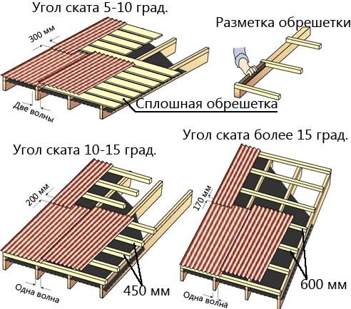 Монтаж крыши из ондулина