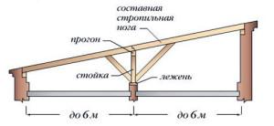 Устройство поперечных прогонов для односкатной крыши