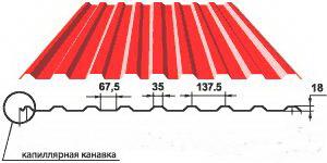 Капиллярная канавка на кровельном профлисте