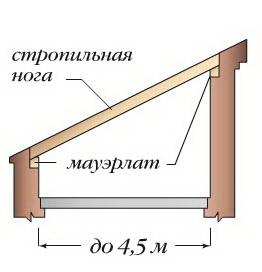 Односкатная крыша без дополнительных опор