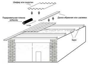 Устройство односкатной крыши для гаража