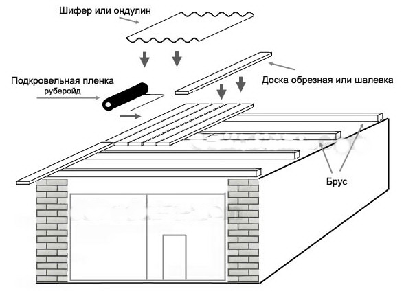 Как сделать односкатную крышу своими руками видео