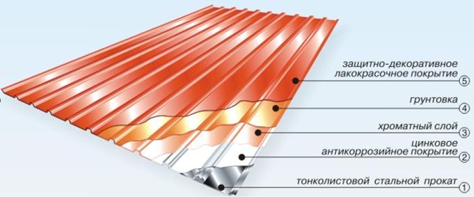 Составляющие слои металлошифера