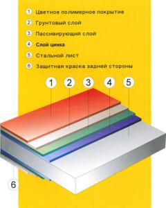 Состав металлочерепицы Poimukate