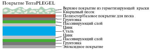 Состав черепицы Terra Plegel