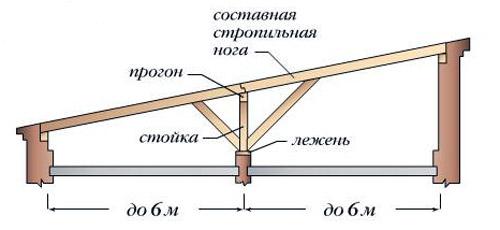 Стропильная система с дополнительными элементами