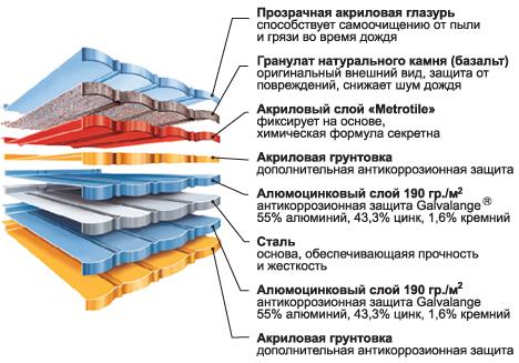 Структура черепицы Metrotile