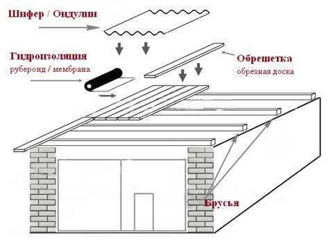 Гидроизоляция деревянной крыши на гараже лак для искусственного камня из гипса матовый