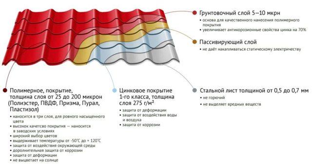 характеристики металлочерепичного покрытия