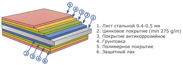 Состав металлочерепицы Гранд Лайн