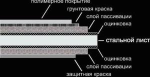 Состав металлочерепицы ТПК