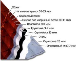 Структура черепицы Mera Sistem
