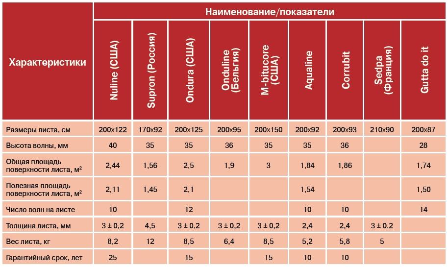 характеристики Еврошифера в зависимости от производителя