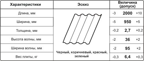 характеристики волнистых битумных листов